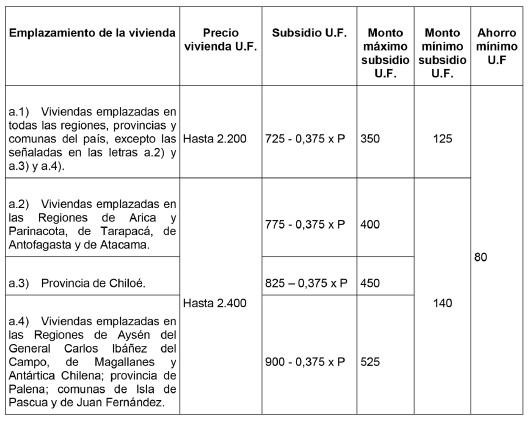 DTO-1 06-JUN-2011 MINISTERIO DE VIVIENDA Y URBANISMO - Ley Chile ...
