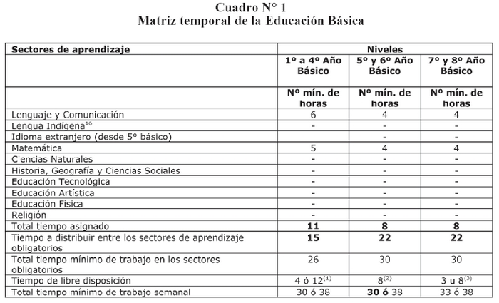 DTO-254 19-AGO-2009 MINISTERIO DE EDUCACIÓN - Ley Chile - Biblioteca ...